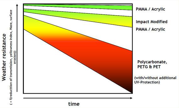 Plastic Fabrication | Cnc Laser Cutting | Gold Coast | Plastics Online | Superior Weather Resistance