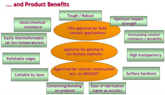 Plastic Fabrication | Cnc Laser Cutting | Gold Coast | Plastics Online | Advantages